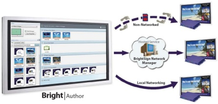 Digital Signage BrightAuthor