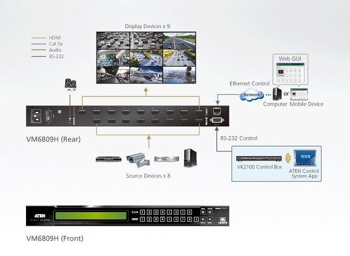 Matryce videowall Aten